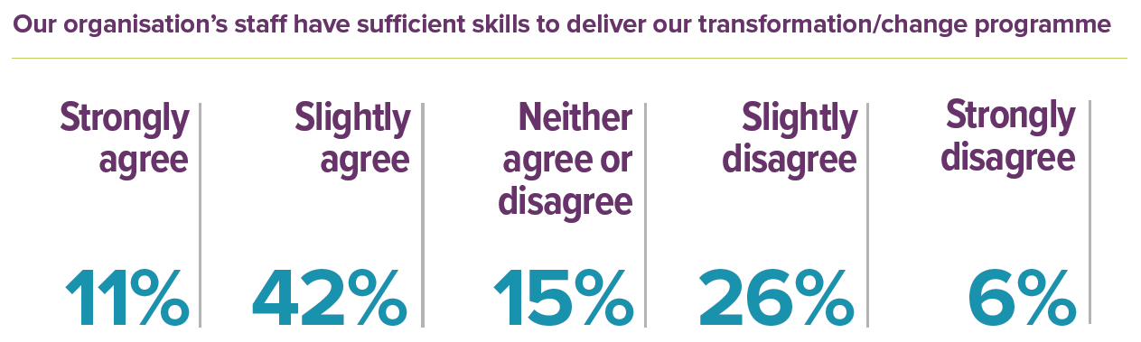 our-organisations-staff-have-skills-to-deliver-transformation